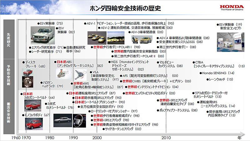 ホンダ4輪安全技術の歴史