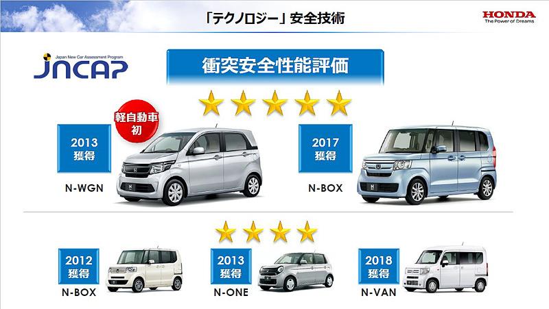 N-WGNは2013年に軽自動車で初めて自動車アセスメント試験における安全性能総合評価の最高評価「5☆(ファイブスター)」を獲得