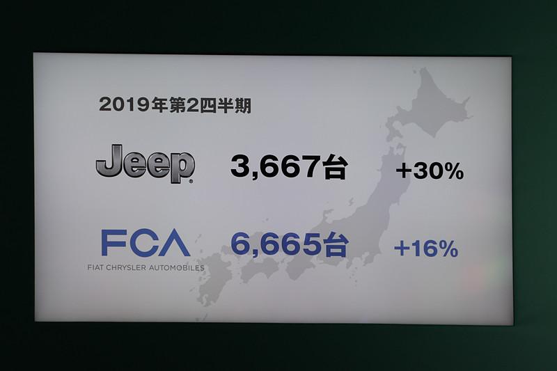 FCAジャパンの2019年上期の状況についてのスライド