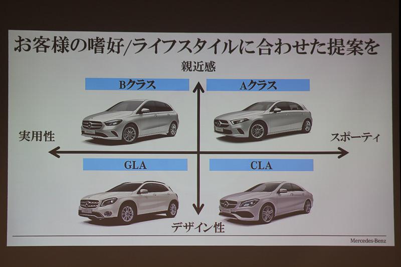 新しいコンセプトのコンパクトカーをラインアップ。プラットフォームは全車共通となり、ホイールベースも同じ