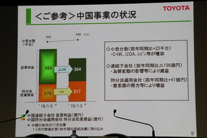 中国事業の状況。販売台数は2万3000台増加したが、為替変動の影響などで減益となっている