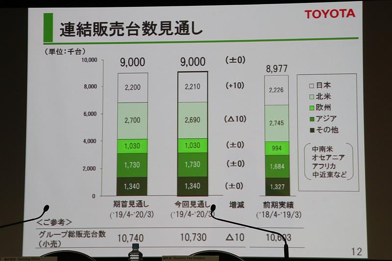 連結販売台数は日本で1万台増、北米で1万台減の予想で増減なし