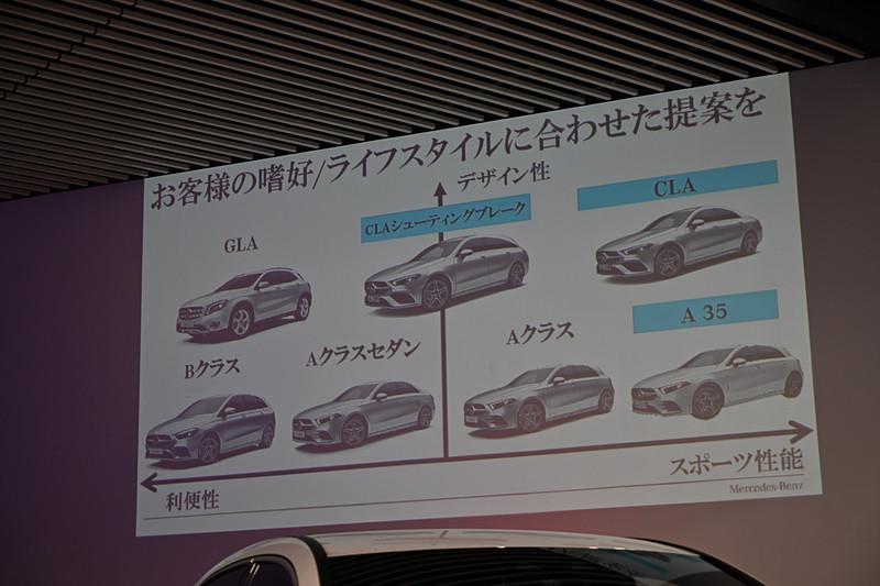 上野氏は今回発表されたCLAなどを含むMFA2モデル群は、ユーザーの多様なニーズにフィットするだけでなく、さらなるポテンシャルを革新する商品群と紹介