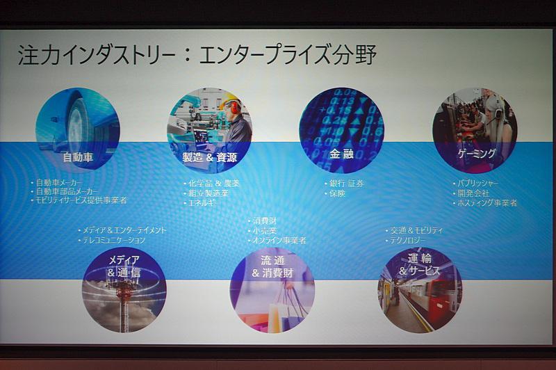 日本マイクロソフトの注力する分野