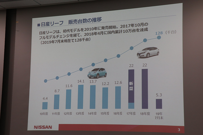 リーフの販売台数推移。2018年4月には国内販売累計が10万台を突破した