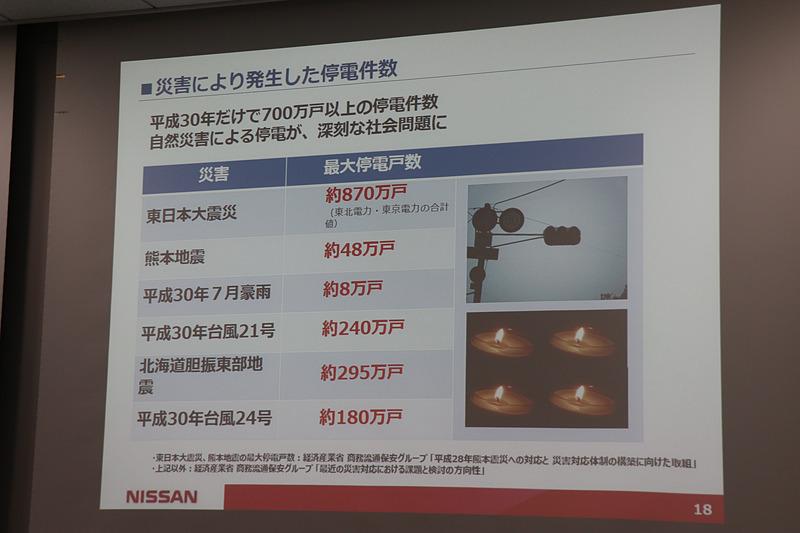 近年の大規模災害による停電戸数。北海道胆振東部地震では災害発生から長期間にわたり停電が続いたことも話題となっており、バックアップ電源の必要性がフォーカスされた