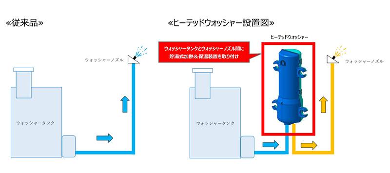 ウォッシャー液を温め保温するヒーテッドウォッシャーの構造