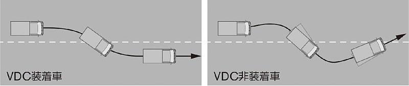 VDC(ビークルダイナミクスコントロール[TCS機能含む])