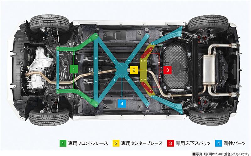 フロア下にボディ剛性向上アイテム、空力性能向上アイテムが与えられる