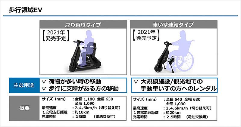 手動用車いすに取り付ける「車いす連結タイプ」の他に、「立ち乗りタイプ」「座り乗りタイプ」があるとのこと