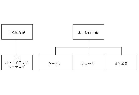 本田技研工業によるケーヒン、ショーワ、日信工業の完全子会社化後