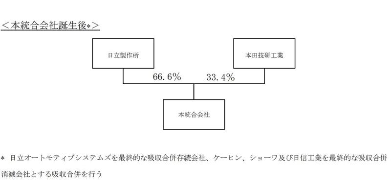 議決権で66.6%(日立)、33.4%(ホンダ)となる