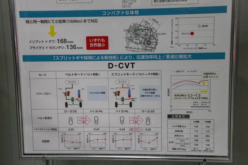 D-CVTの機構について