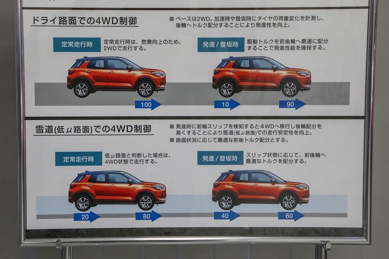 FFから4WDに切り変わったあと、前輪の滑りがなくなってもしばらく4WDをキープするので、巡航時などでは通常の電制4WDより車両の安定性が高くなる