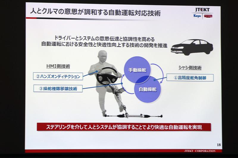 自動運転の対応技術の1つとして紹介された、手動操舵と自動操舵のスムーズに切り替える技術