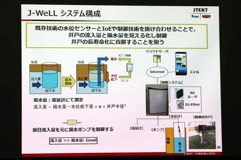 J-WeLLのシステム構成