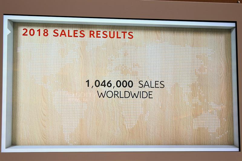 2018年は世界中で100万台を超える販売を記録