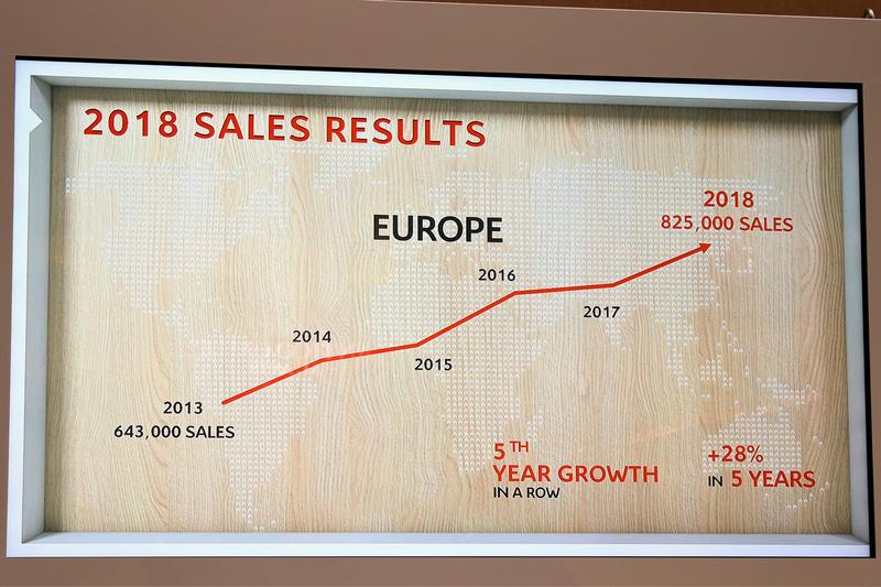 欧州市場では2013年から右肩上がりの成長