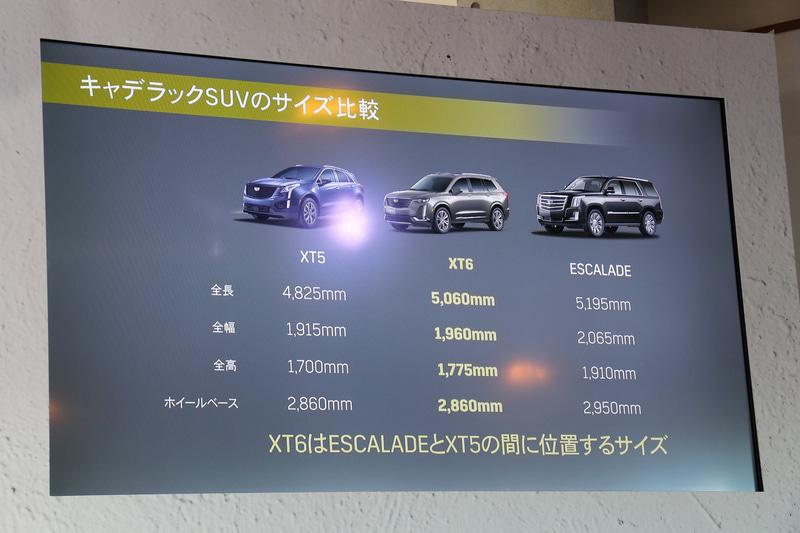 価格、サイズ共にXT6はエスカレードとXT5の間に位置するモデルとなる