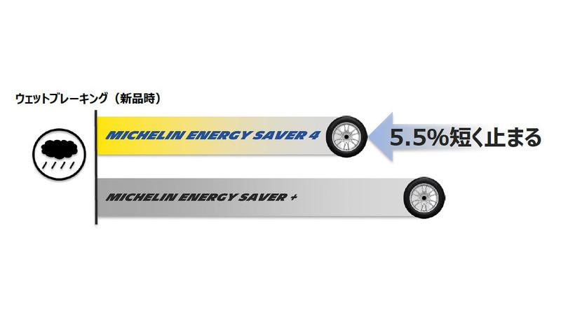 エナジー セイバー プラスと比較して、ウェットブレーキ性能が5.5%向上