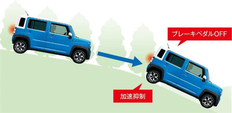 急な下り坂で車速が上がりすぎるのを防ぐ「ヒルディセントコントロール」
