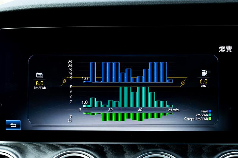 横に2つ並ぶ12.3インチのTFT液晶画面では、走行モードをはじめモーター稼働状態や最大充電電流の選択画面(最大/8A/6A)といった専用表示が行なえる