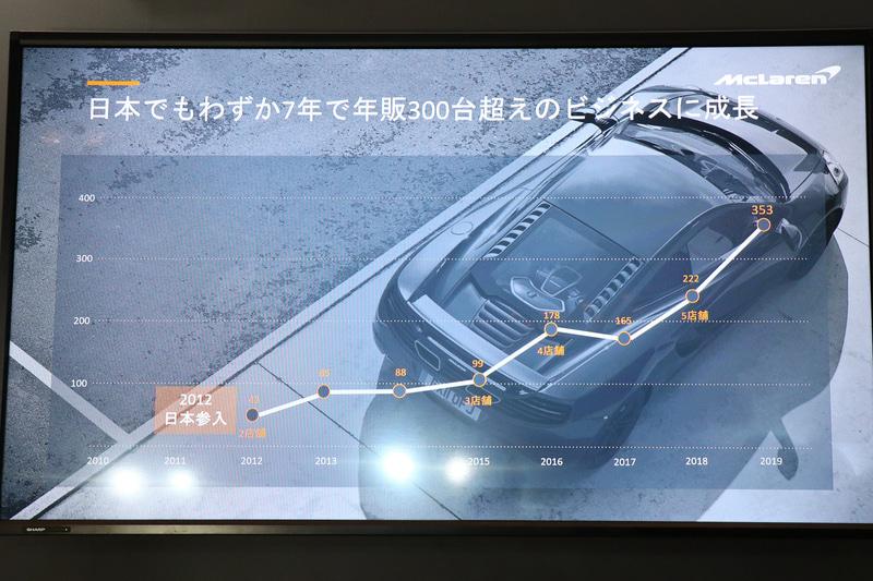 日本における年間販売台数の推移