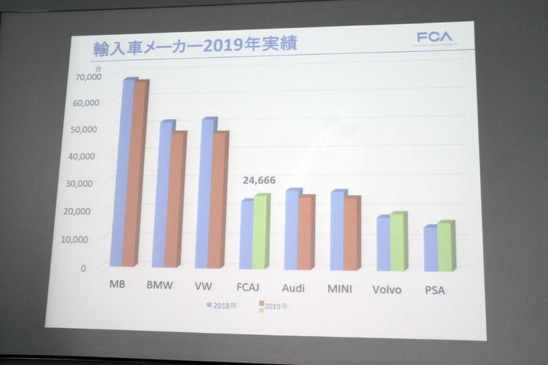 2019年の輸入車メーカー実績