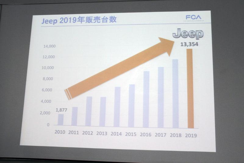 ジープブランドの2019年の販売台数