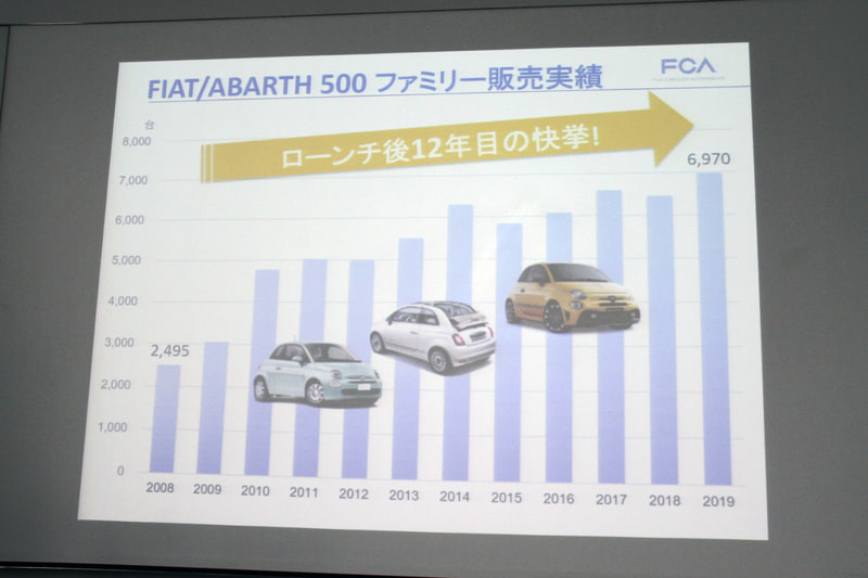 フィアット/アバルト 500ファミリーの販売実績。ローンチ後12年が経過しているにも関わらず、2019年に過去最高の販売台数を記録