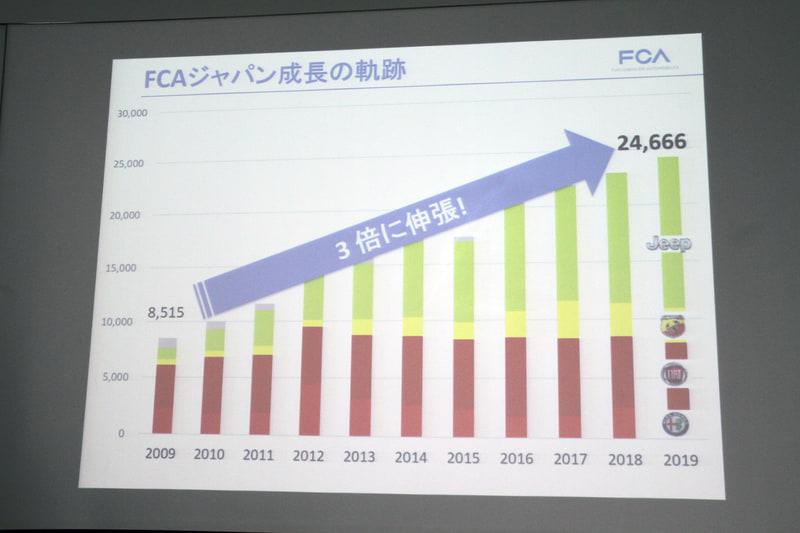 2019年はFCAジャパンとして2万4666台の販売台数を記録。2009年から比べ3倍に伸長したという