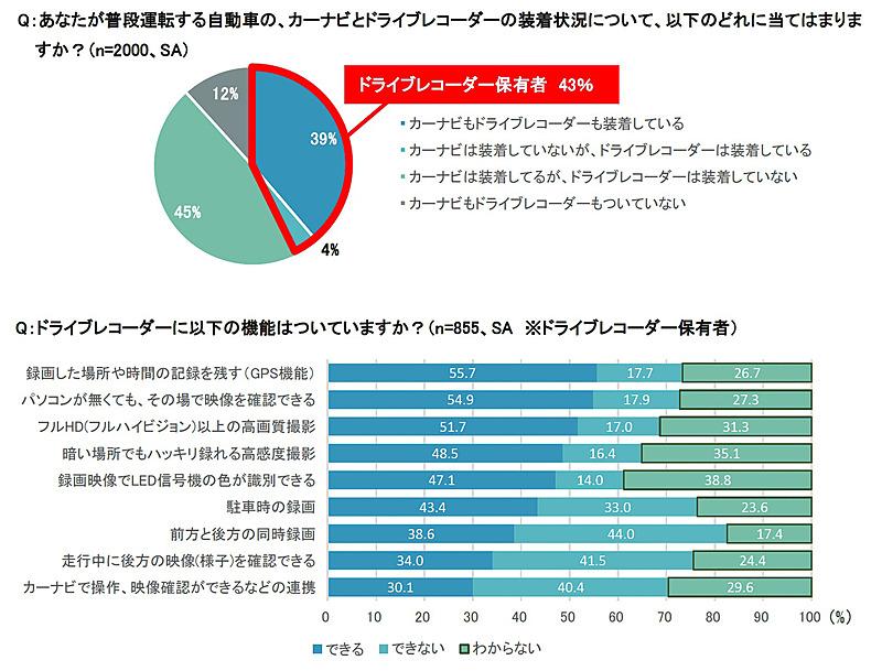 43%の人がドラレコを装着。しかしその機能については理解しきれていない人が2~4割程度いるのが分かる