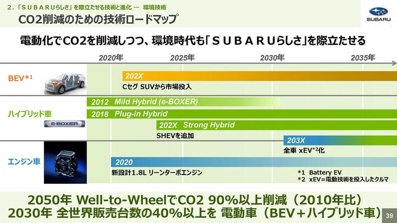 CO2削減のための技術ロードマップ