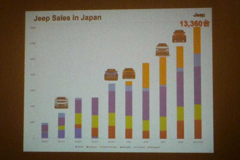 ジープブランドは年々日本での販売台数を伸ばしている