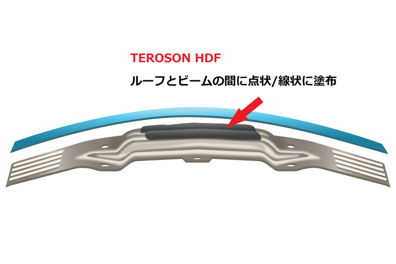 TEROSON HDFの解説資料