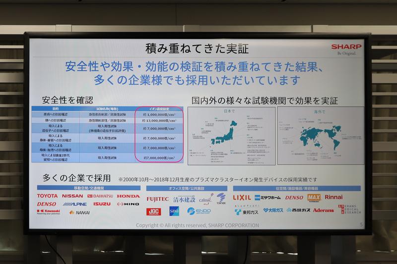 安全性についても検証されているほか、効果・効能については日本だけでなく海外でも検証が行なわれている。プラズマクラスターはシャープだけでなく、多くの企業で採用されている
