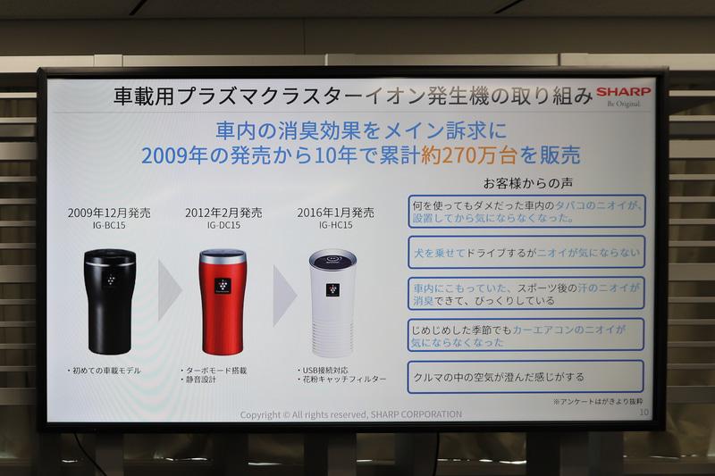 これまでの車載用プラズマクラスターの取り組み。2009年の発売以降、270万台以上を販売