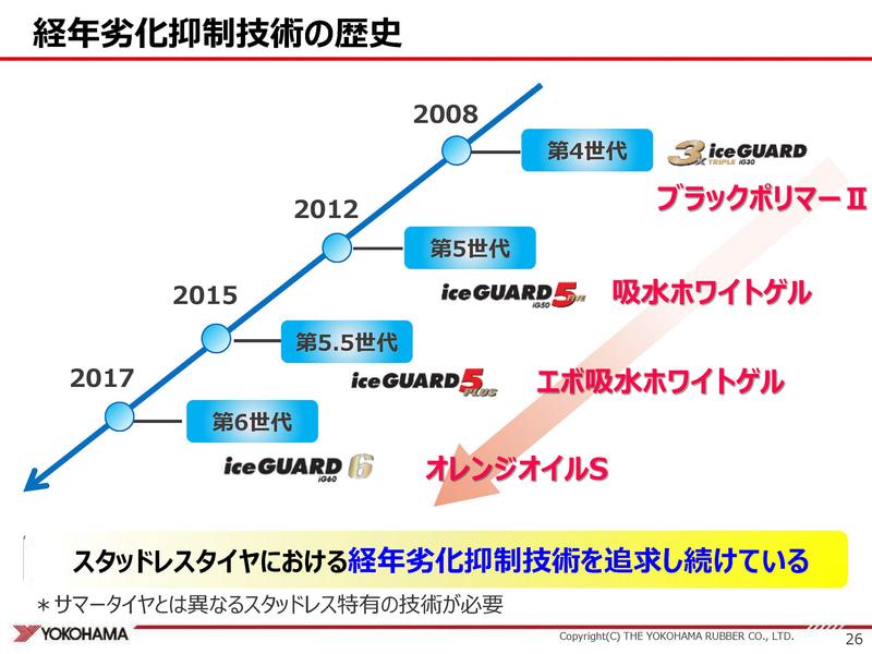 横浜ゴムは経年劣化抑制技術を向上させ続けてきた