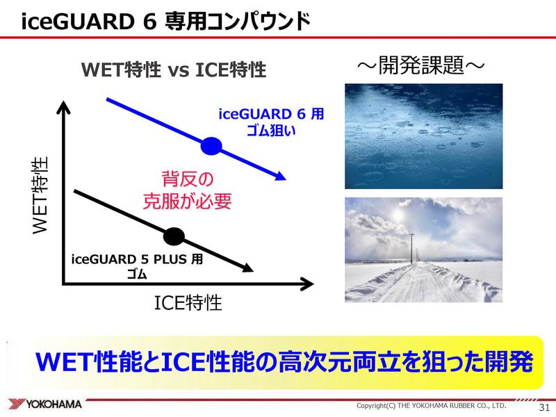 アイスガード6ではアイス性能に加えてウェット性能の両立も狙った
