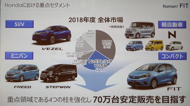 2001年から2019年までに累計269万台を販売し、保有台数が180万台を超えているフィットは「N-BOX」や「LIFE」が追従しているものの、ホンダ車の中では最大の保有台数。また、ホンダではサイズと成長性の観点から「軽自動車」「コンパクトカー」「SUV」「ミニバン」という4つのセグメントを柱に重点を置き、年間販売台数の安定化を目指している。コンパクトハッチバックは登録車全体の約40%を占めており、ホンダにとってフィットは登録車のエース的存在。また登録台数の多さから代替え車両の源泉としても重要なモデルであると位置付けられる