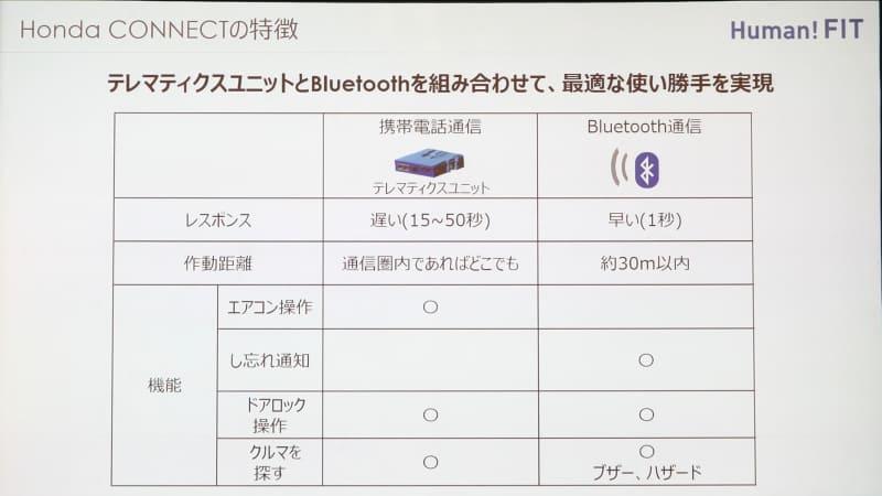 新型フィットから搭載が始まったHonda CONNECTを利用するには「Honda Total Care」への加入および「Honda Total Care プレミアム」への申し込み、スマホへ専用の「ホンダリモートアプリ」のインストールが必要となる。「Honda Total Care プレミアム」は月額550円。「Honda ALSOK駆けつけサービス」だけは追加オプションとなり別途で月額330円となっている。なお、初回申し込みから12か月は無料で使用できる(オプションも含む)