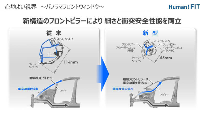 1つ前のモデルと比較するとフロントウィンドウの傾斜はほぼ同じままだが、A'ピラーの恩恵で視界が広くとれていることがよく分かる