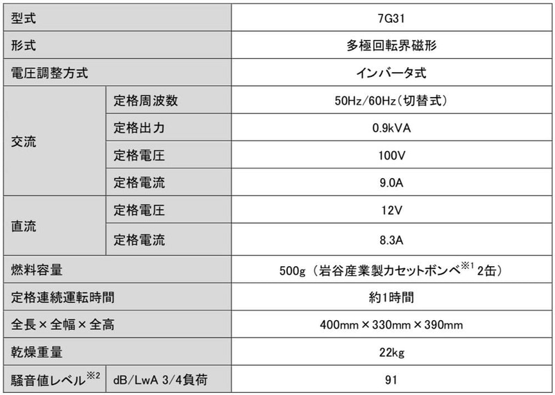 EF900iSGB2の主要仕様諸元