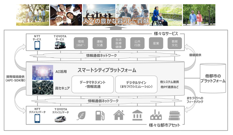NTTとトヨタが共同で構築を目指す「スマートシティプラットフォーム」