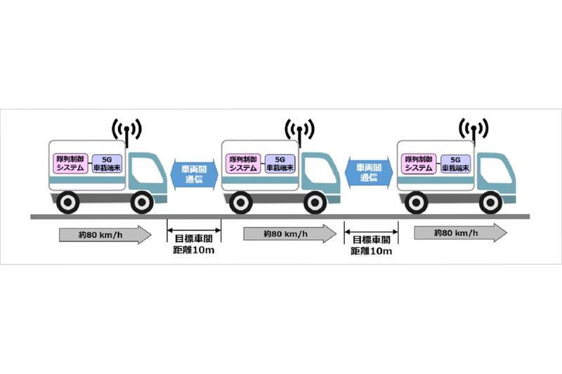 新東名高速道路で車間距離10mのトラックが隊列走行する実験の構成