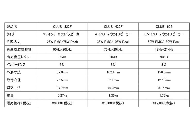 各製品の主な仕様と価格