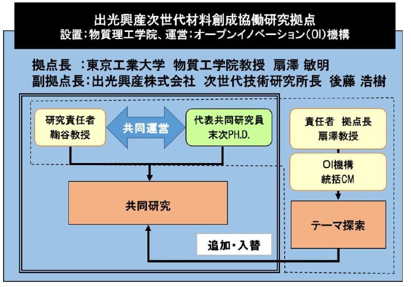 出光興産次世代材料創成協働研究拠点の体制のイメージ図