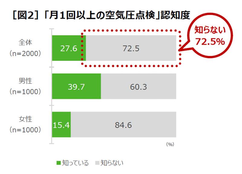 月に1回以上の空気圧点検が推奨されていることを知らない人が7割以上