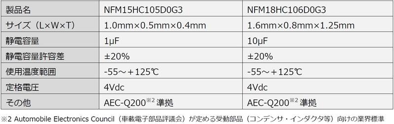NFM15HC105D0G3とNFM18HC106D0G3の主な仕様