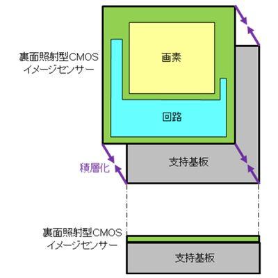 従来の裏面照射型CMOSイメージセンサー
